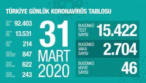 Koronavirüs'den Hayatını Kaybedenlerin Sayısı 214 'e Yükseldi