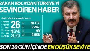 Türkiye'de koronavirüs nedeniyle son 24 saatte 99 kişi hayatını kaybetti